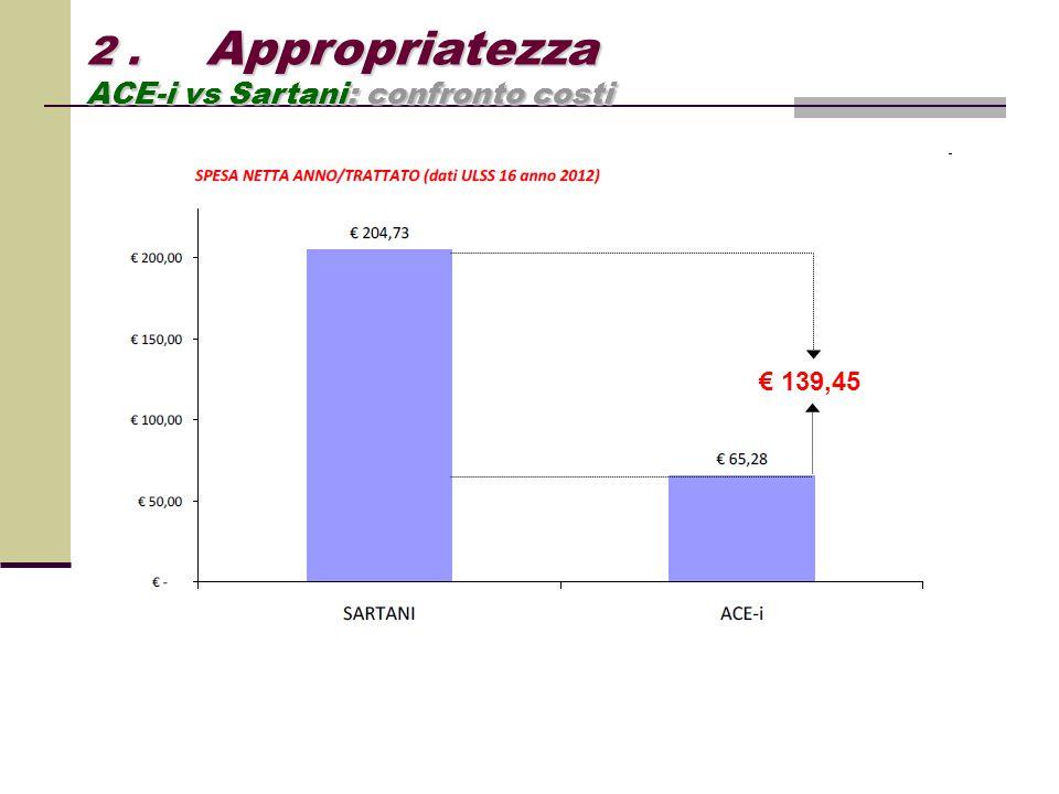 2. Appropriatezza ACE-i vs Sartani: confronto costi € 139,45