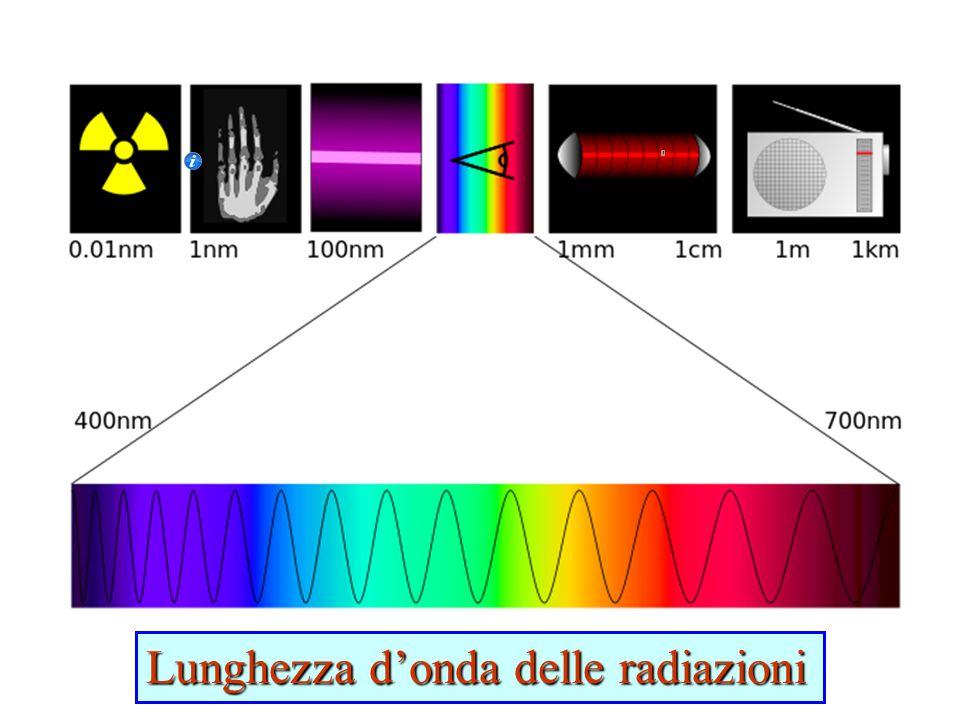 Lunghezza d'onda delle radiazioni