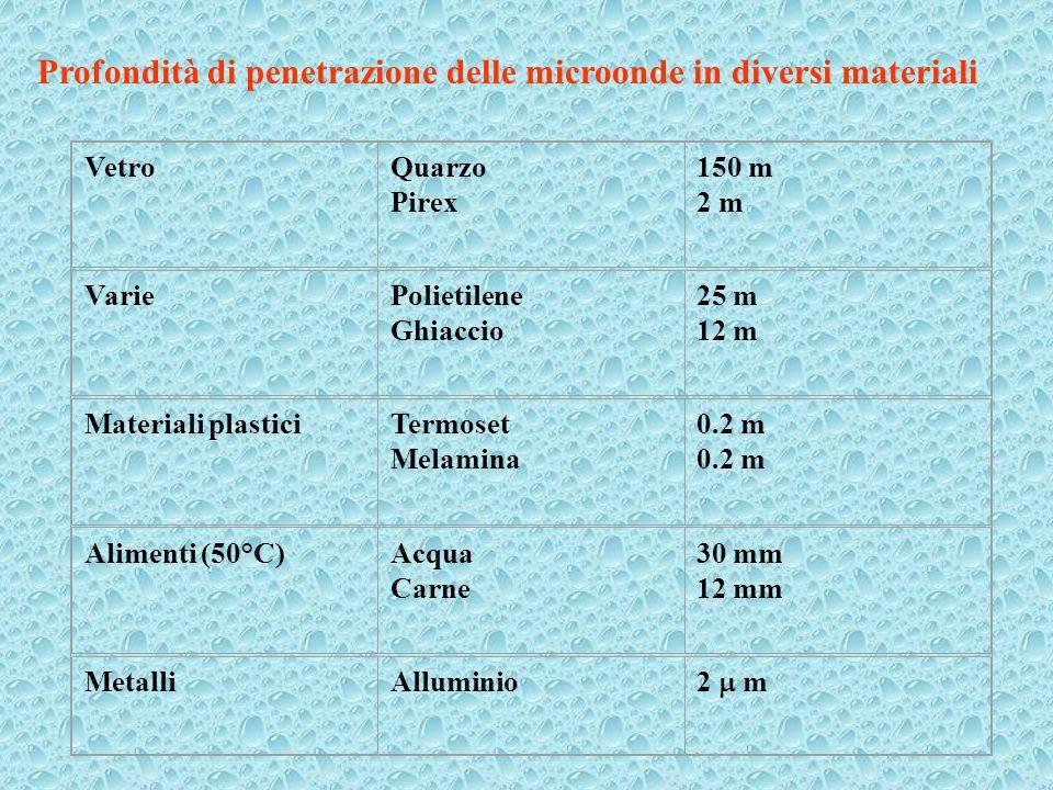 Profondità di penetrazione delle microonde in diversi materiali VetroQuarzo Pirex 150 m 2 m VariePolietilene Ghiaccio 25 m 12 m Materiali plasticiTerm