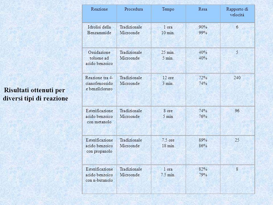 ReazioneProceduraTempoResaRapporto di velocità Idrolisi della Benzammide Tradizionale Microonde 1 ora 10 min. 90% 99% 6 Ossidazione toluene ad acido b