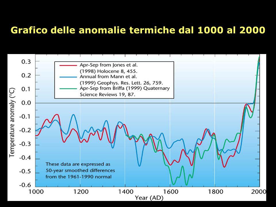 Grafico delle anomalie termiche dal 1000 al 2000
