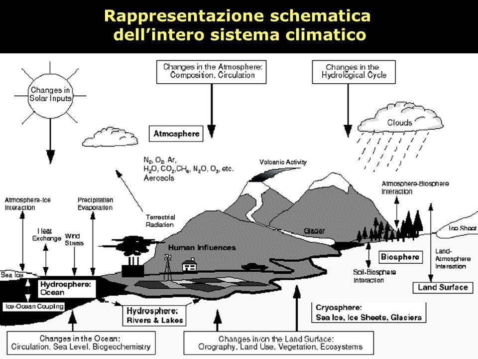 Rappresentazione schematica dell'intero sistema climatico