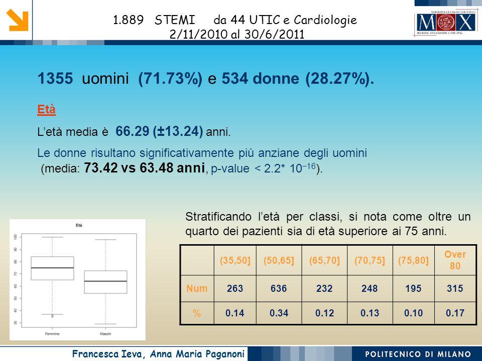 Francesca Ieva, Anna Maria Paganoni 1355 uomini (71.73%) e 534 donne (28.27%).