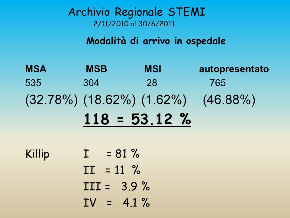 Archivio Regionale STEMI 2/11/2010 al 30/6/2011 Modalità di arrivo in ospedale MSA MSB MSI autopresentato 535 304 28 765 (32.78%) (18.62%) (1.62%) (46.88%) 118 = 53.12 % Killip I = 81 % II = 11 % III = 3.9 % IV = 4.1 %