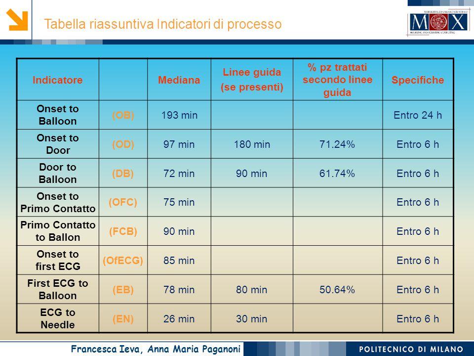 Francesca Ieva, Anna Maria Paganoni Tabella riassuntiva Indicatori di processo IndicatoreMediana Linee guida (se presenti) % pz trattati secondo linee guida Specifiche Onset to Balloon (OB)193 minEntro 24 h Onset to Door (OD)97 min180 min71.24%Entro 6 h Door to Balloon (DB)72 min90 min61.74%Entro 6 h Onset to Primo Contatto (OFC)75 minEntro 6 h Primo Contatto to Ballon (FCB)90 minEntro 6 h Onset to first ECG (OfECG)85 minEntro 6 h First ECG to Balloon (EB)78 min80 min50.64%Entro 6 h ECG to Needle (EN)26 min30 minEntro 6 h