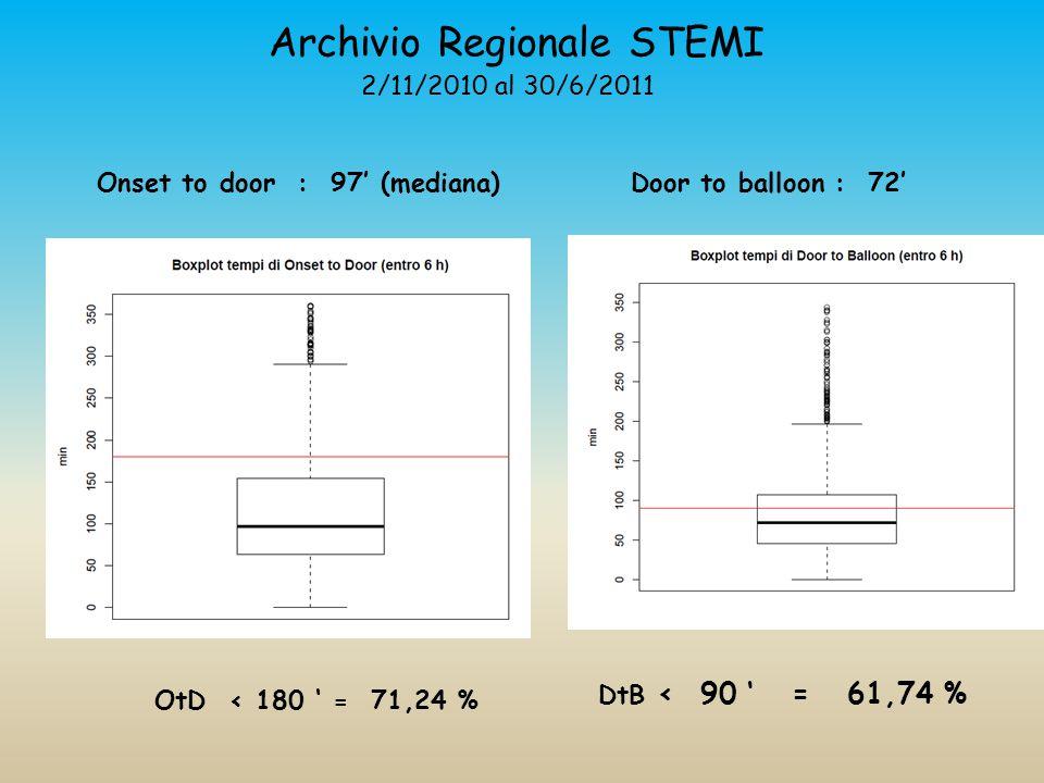 Archivio Regionale STEMI 2/11/2010 al 30/6/2011 Onset to door : 97' (mediana)Door to balloon : 72' DtB < 90 ' = 61,74 % OtD < 180 ' = 71,24 %