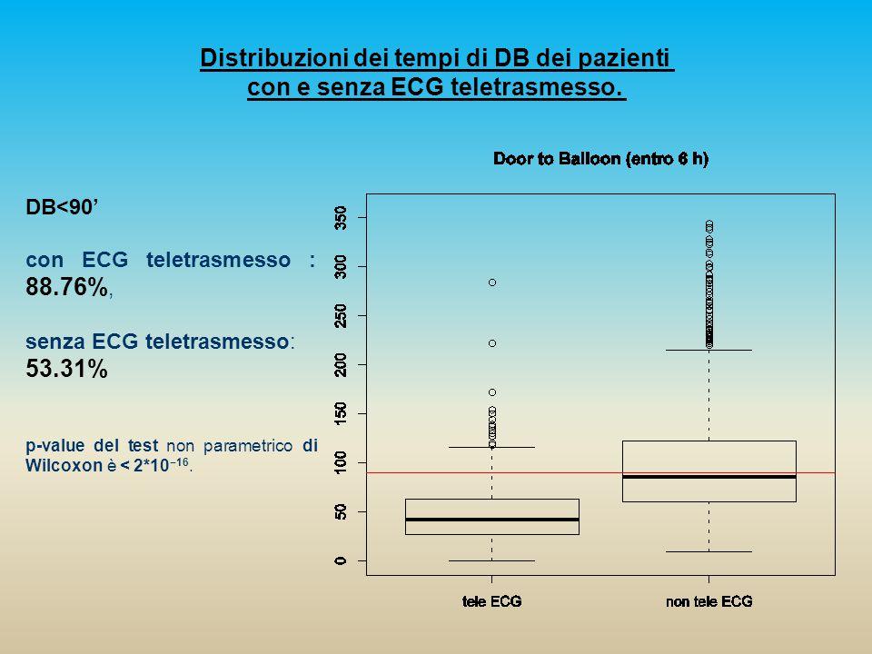 DB<90' con ECG teletrasmesso : 88.76%, senza ECG teletrasmesso: 53.31% p-value del test non parametrico di Wilcoxon è < 2*10 −16.