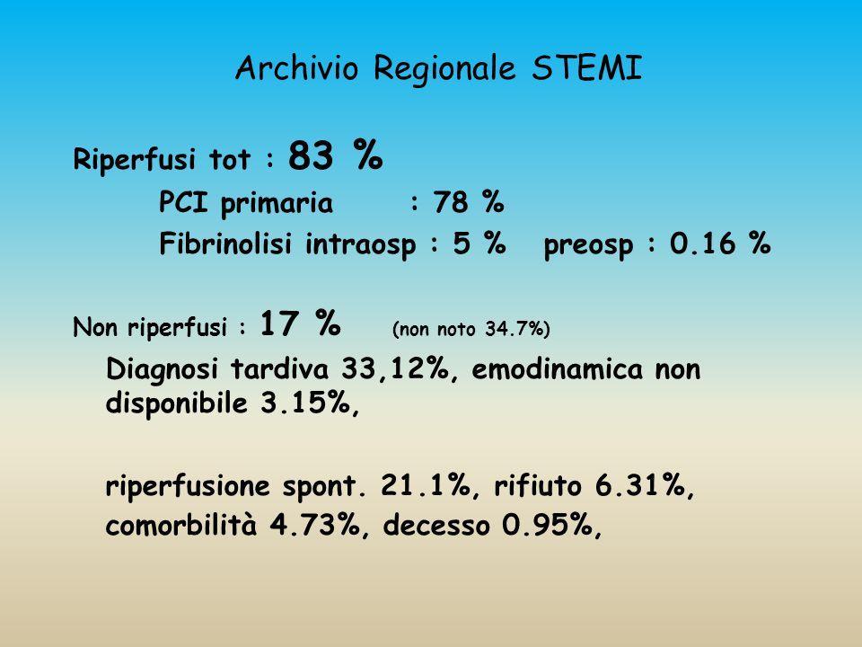 Archivio Regionale STEMI Riperfusi tot : 83 % PCI primaria : 78 % Fibrinolisi intraosp : 5 % preosp : 0.16 % Non riperfusi : 17 % (non noto 34.7%) Diagnosi tardiva 33,12%, emodinamica non disponibile 3.15%, riperfusione spont.