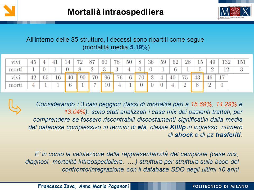 Francesca Ieva, Anna Maria Paganoni All'interno delle 35 strutture, i decessi sono ripartiti come segue (mortalità media 5.19%) E' in corso la valutazione della rappresentatività del campione (case mix, diagnosi, mortalità intraospedaliera, ….) struttura per struttura sulla base del confronto/integrazione con il database SDO degli ultimi 10 anni Mortalià intraospedliera Considerando i 3 casi peggiori (tassi di mortalità pari a 15.69%, 14.29% e 13.04%), sono stati analizzati i case mix dei pazienti trattati, per comprendere se fossero riscontrabili discostamenti significativi dalla media del database complessivo in termini di età, classe Killip in ingresso, numero di shock e di pz trasferiti.