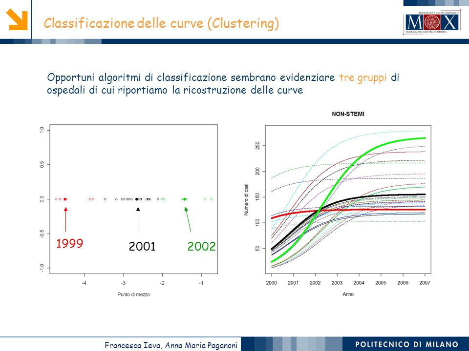 Francesca Ieva, Anna Maria Paganoni Classificazione delle curve (Clustering) 1999 20012002 Opportuni algoritmi di classificazione sembrano evidenziare tre gruppi di ospedali di cui riportiamo la ricostruzione delle curve