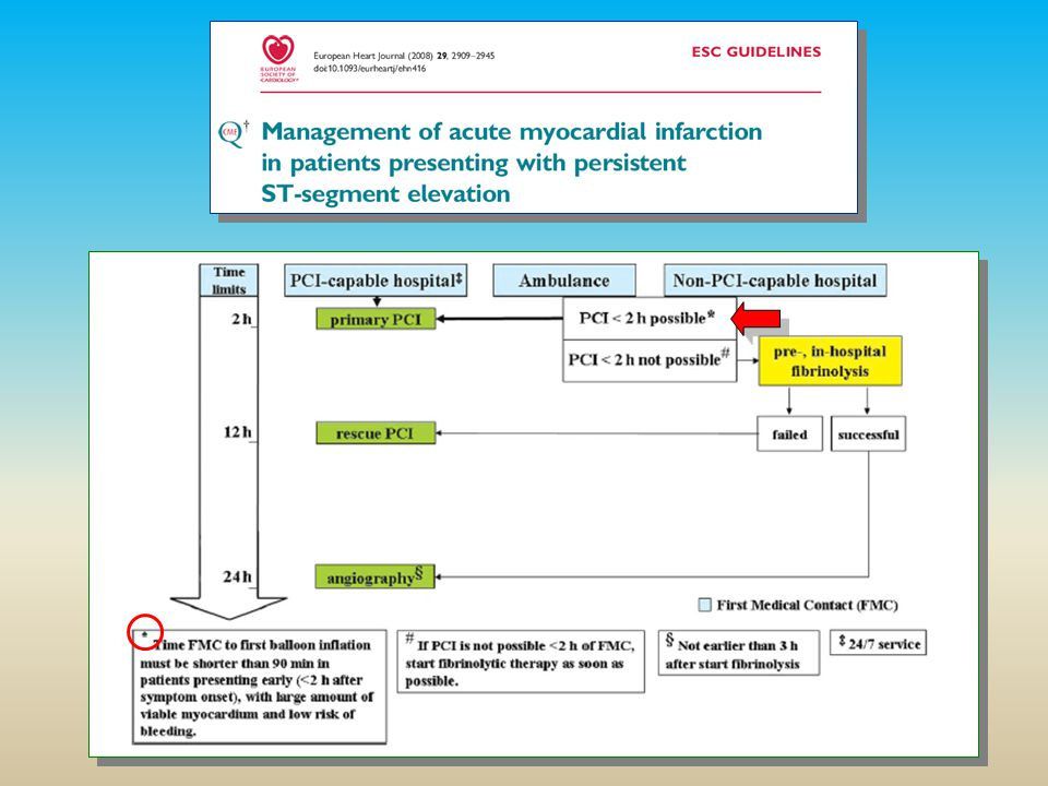 Archivio Regionale STEMI N° 1.889 da 44 UTIC e Cardiologie Mortalità intraospedaliera = 5.2 % Killip IV (4.02 %) = 51.3 % ACC preosp.