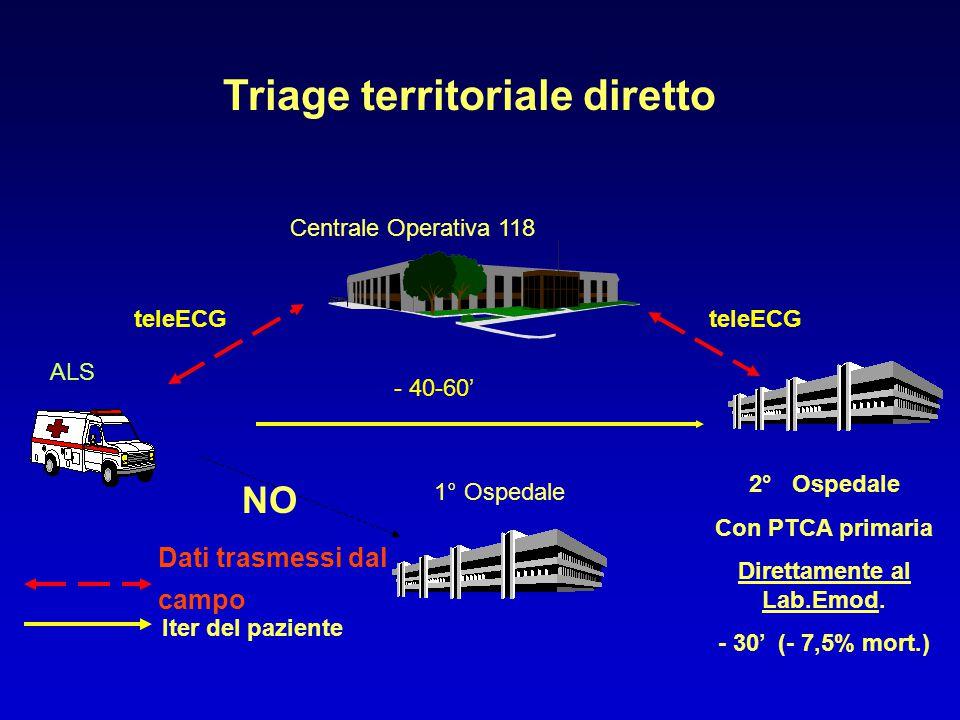 Rete interospedaliera DEA - UTIC 1° UTIC 2° Con PTCA Iter del paziente Trasporto secondario MSB Medico e/o I.P Tele ECG - 118 ( o MSI con I.P.) DAE, teleECG
