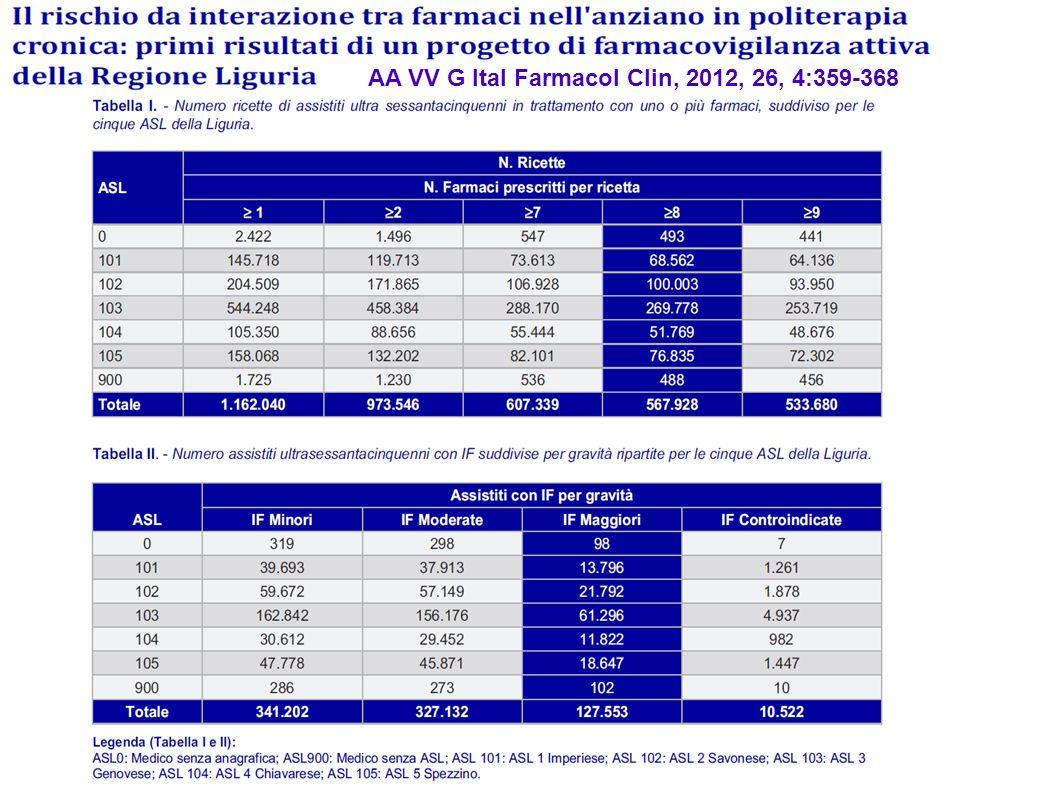 AA VV G Ital Farmacol Clin, 2012, 26, 4:359-368