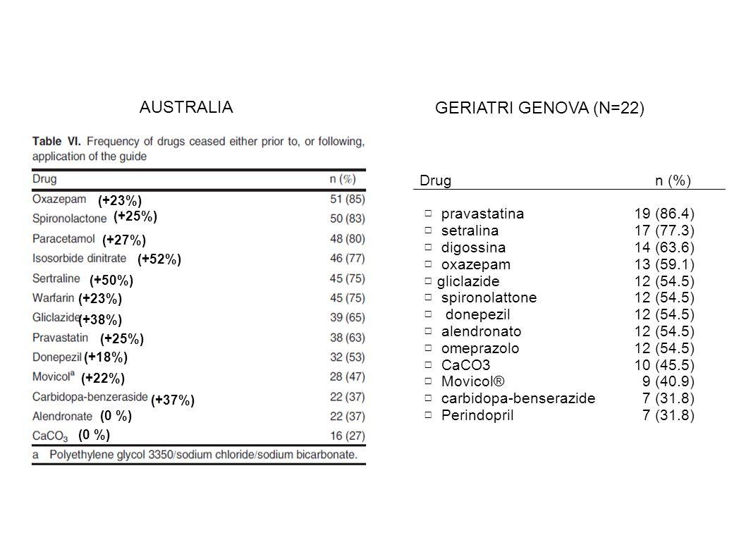(+23%) (+25%) (+27%) (+52%) (+50%) (+23%) (+38%) (+25%) (+18%) (+22%) (+37%) (0 %) AUSTRALIA Drug n (%) □ pravastatina19 (86.4) □ setralina17 (77.3) □ digossina14 (63.6) □ oxazepam13 (59.1) □ gliclazide 12 (54.5) □ spironolattone 12 (54.5) □ donepezil 12 (54.5) □ alendronato 12 (54.5) □ omeprazolo 12 (54.5) □ CaCO310 (45.5) □ Movicol® 9 (40.9) □ carbidopa-benserazide 7 (31.8) □ Perindopril 7 (31.8) GERIATRI GENOVA (N=22)