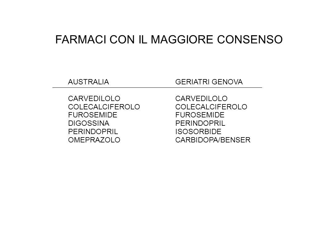 FARMACI CON IL MAGGIORE CONSENSO AUSTRALIA CARVEDILOLO COLECALCIFEROLO FUROSEMIDE DIGOSSINA PERINDOPRIL OMEPRAZOLO GERIATRI GENOVA CARVEDILOLO COLECALCIFEROLO FUROSEMIDE PERINDOPRIL ISOSORBIDE CARBIDOPA/BENSER