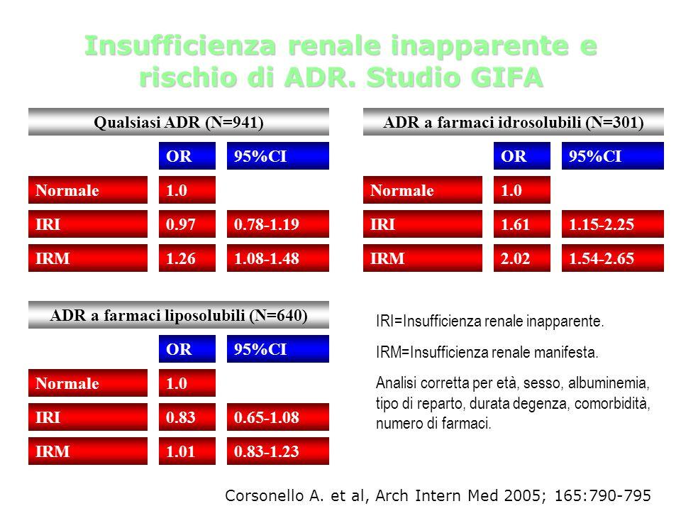 Normale OR95%CI 1.0 Qualsiasi ADR (N=941) IRI0.970.78-1.19 IRM1.261.08-1.48 Normale OR95%CI 1.0 ADR a farmaci idrosolubili (N=301) IRI1.611.15-2.25 IR