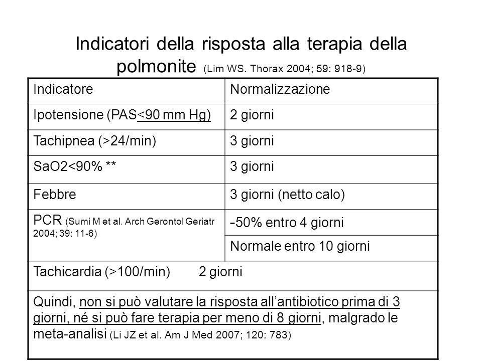 Indicatori della risposta alla terapia della polmonite (Lim WS. Thorax 2004; 59: 918-9) IndicatoreNormalizzazione Ipotensione (PAS<90 mm Hg)2 giorni T