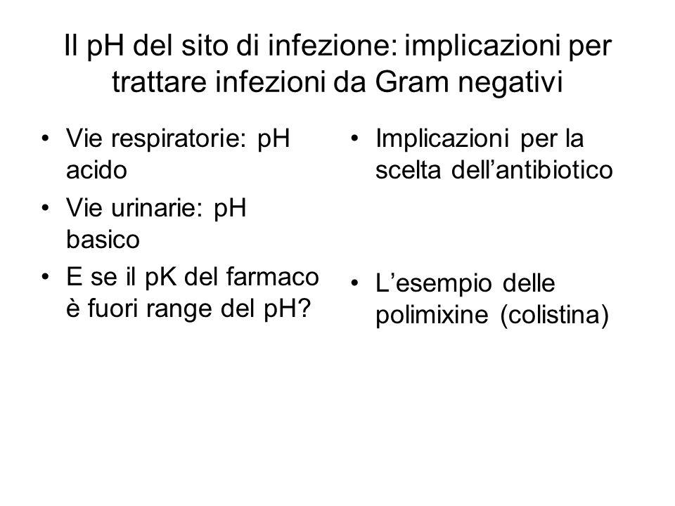 Il pH del sito di infezione: implicazioni per trattare infezioni da Gram negativi Vie respiratorie: pH acido Vie urinarie: pH basico E se il pK del fa