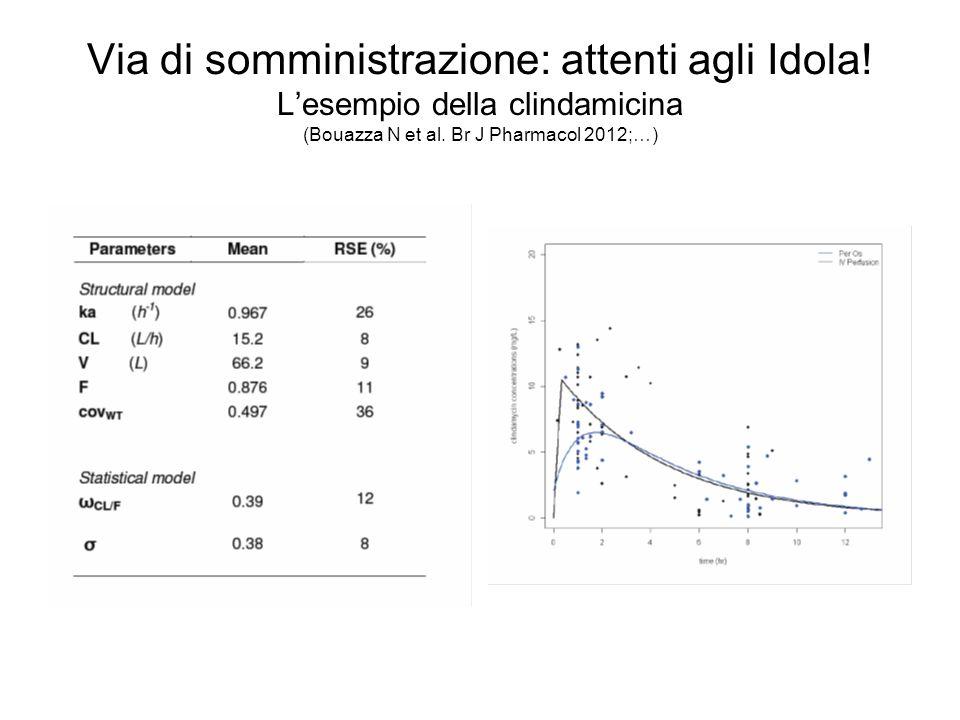 Via di somministrazione: attenti agli Idola! L'esempio della clindamicina (Bouazza N et al. Br J Pharmacol 2012;…)