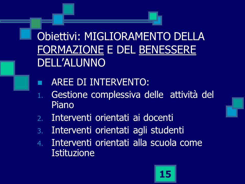 15 Obiettivi: MIGLIORAMENTO DELLA FORMAZIONE E DEL BENESSERE DELL'ALUNNO AREE DI INTERVENTO: 1.