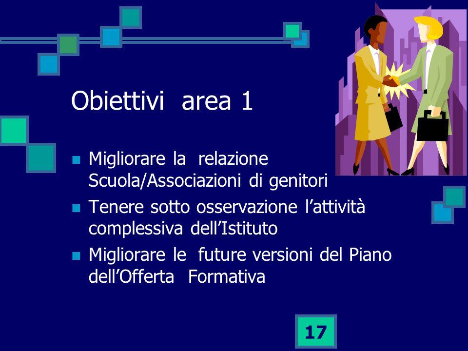 17 Obiettivi area 1 Migliorare la relazione Scuola/Associazioni di genitori Tenere sotto osservazione l'attività complessiva dell'Istituto Migliorare le future versioni del Piano dell'Offerta Formativa