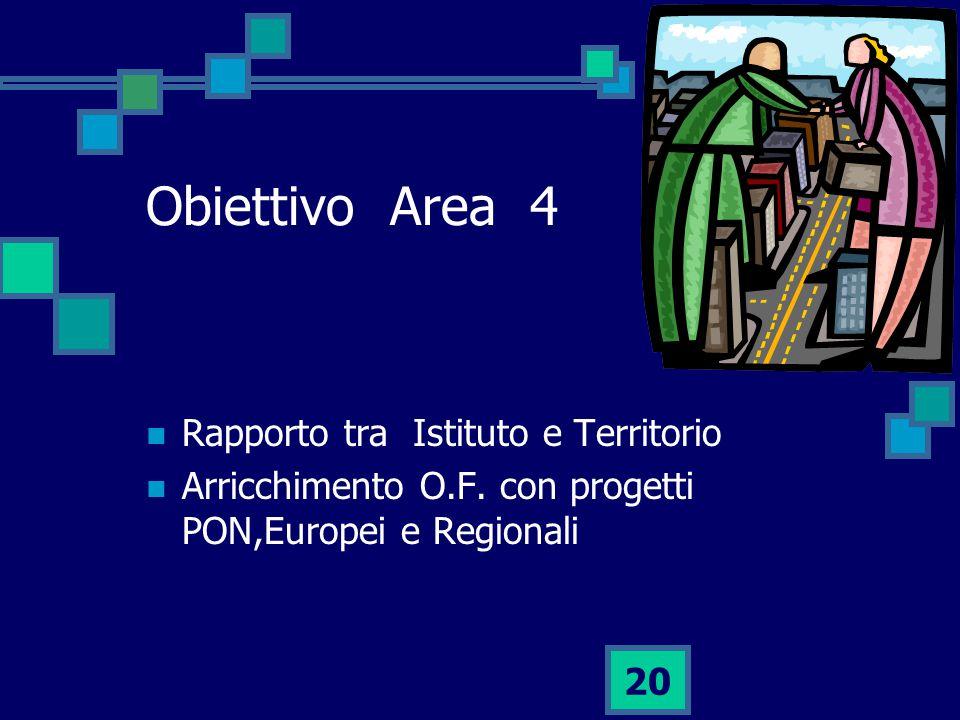 20 Obiettivo Area 4 Rapporto tra Istituto e Territorio Arricchimento O.F.