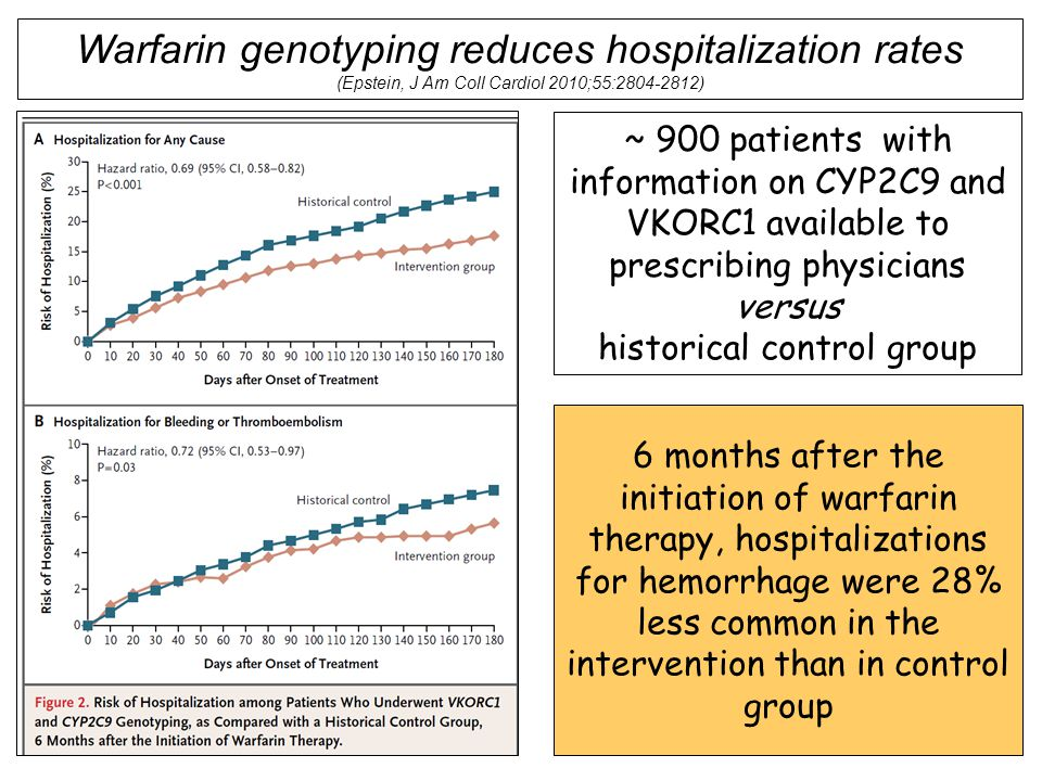 Warfarin genotyping reduces hospitalization rates (Epstein, J Am Coll Cardiol 2010;55:2804-2812) ~ 900 patients with information on CYP2C9 and VKORC1 available to prescribing physicians versus historical control group 6 months after the initiation of warfarin therapy, hospitalizations for hemorrhage were 28% less common in the intervention than in control group