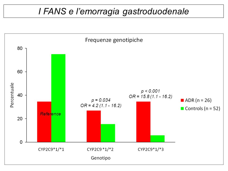 p = 0.034 OR = 4.2 (1.1 - 16.2) Reference p < 0.001 OR = 15.8 (1.1 - 16.2) I FANS e l'emorragia gastroduodenale