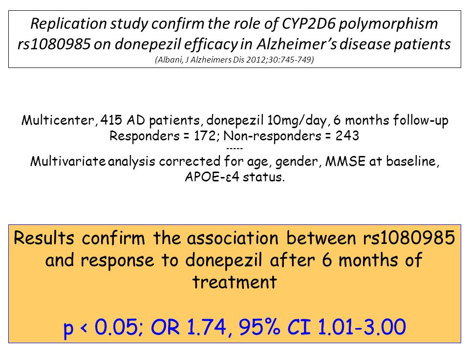 Multicenter, 415 AD patients, donepezil 10mg/day, 6 months follow-up Responders = 172; Non-responders = 243 ----- Multivariate analysis corrected for age, gender, MMSE at baseline, APOE-ε4 status.