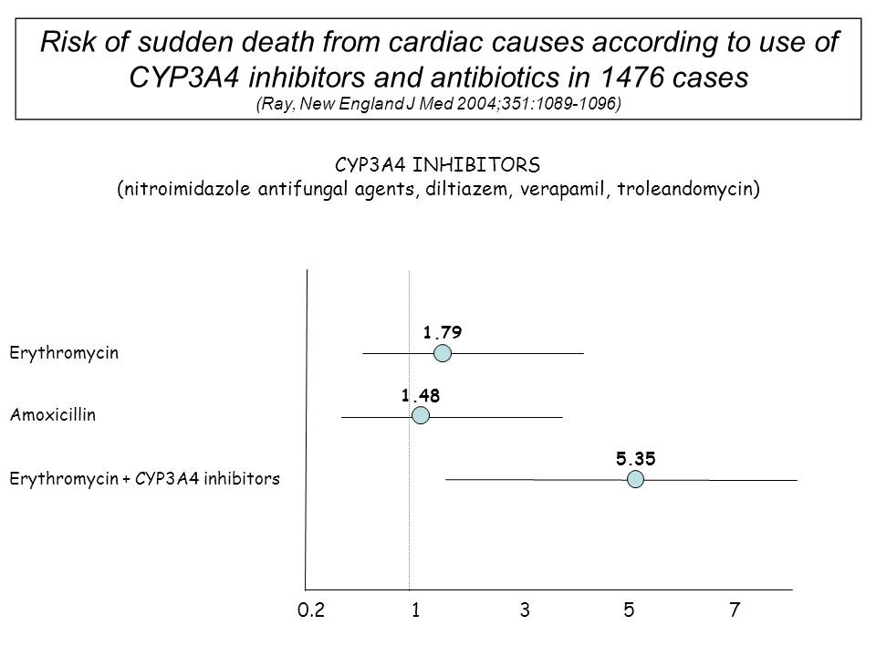 0.21357 Risk of sudden death from cardiac causes according to use of CYP3A4 inhibitors and antibiotics in 1476 cases (Ray, New England J Med 2004;351: