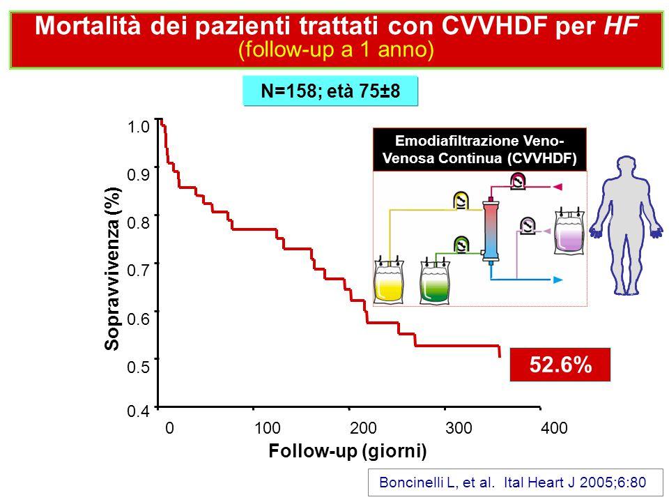 Follow-up (giorni) 4003002001000 Sopravvivenza (%) 1.0 0.9 0.8 0.7 0.6 0.5 0.4 52.6% Boncinelli L, et al. Ital Heart J 2005;6:80 Mortalità dei pazient