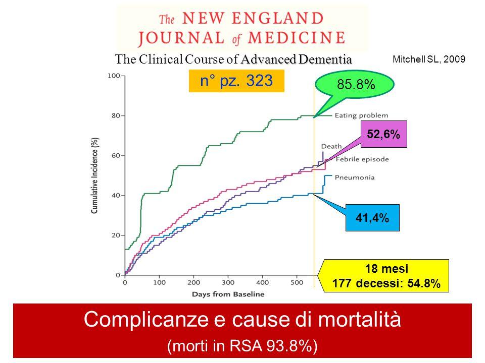 41,4% 18 mesi 177 decessi: 54.8% 52,6% Complicanze e cause di mortalità (morti in RSA 93.8%) Mitchell SL, 2009 85.8% n° pz. 323 Advanced Dementia The