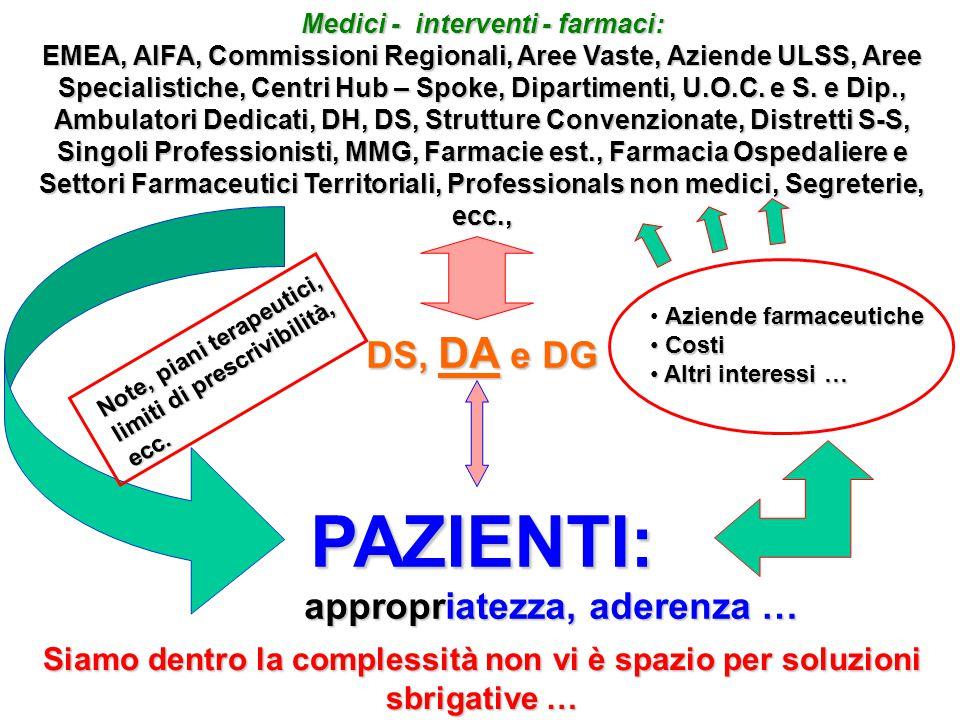 Medici - interventi - farmaci: EMEA, AIFA, Commissioni Regionali, Aree Vaste, Aziende ULSS, Aree Specialistiche, Centri Hub – Spoke, Dipartimenti, U.O