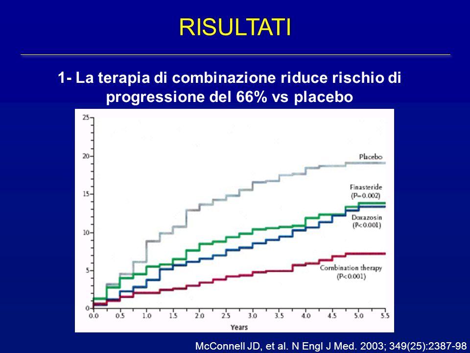 RISULTATI 1- La terapia di combinazione riduce rischio di progressione del 66% vs placebo McConnell JD, et al. N Engl J Med. 2003; 349(25):2387-98