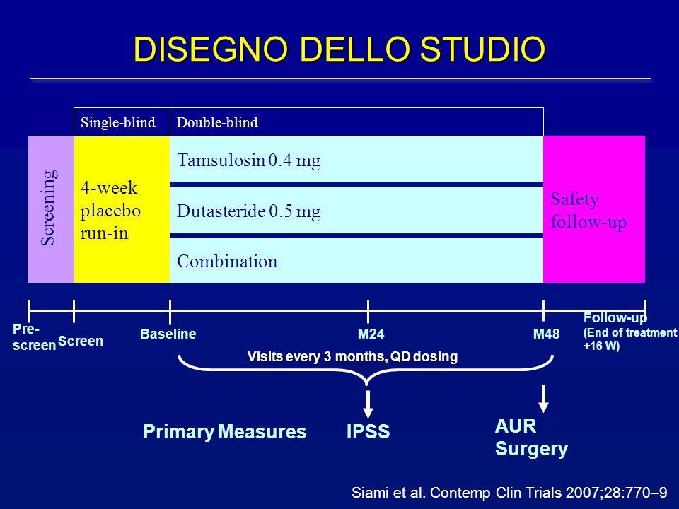 DISEGNO DELLO STUDIO Pre- screen Follow-up (End of treatment +16 W) Tamsulosin 0.4 mg Dutasteride 0.5 mg Combination 4-week placebo run-in Safety foll