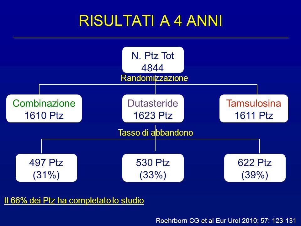 Roehrborn CG et al Eur Urol 2010; 57: 123-131 RISULTATI A 4 ANNI N. Ptz Tot 4844 Dutasteride 1623 Ptz Combinazione 1610 Ptz Tamsulosina 1611 Ptz 622 P