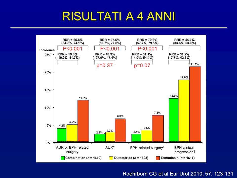 Roehrborn CG et al Eur Urol 2010; 57: 123-131 p=0.37p=0.07 RISULTATI A 4 ANNI P<0.001