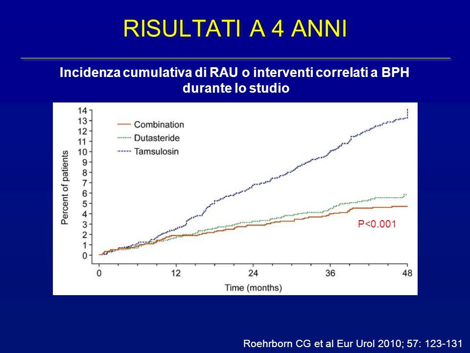 Roehrborn CG et al Eur Urol 2010; 57: 123-131 Incidenza cumulativa di RAU o interventi correlati a BPH durante lo studio RISULTATI A 4 ANNI P<0.001