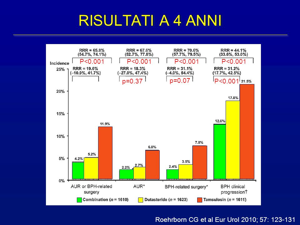 Roehrborn CG et al Eur Urol 2010; 57: 123-131 p=0.37 p=0.07 RISULTATI A 4 ANNI P<0.001