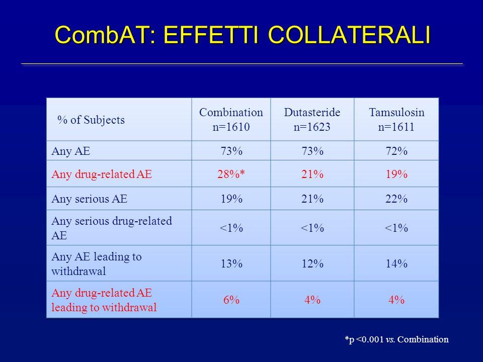 CombAT: EFFETTI COLLATERALI *p <0.001 vs. Combination