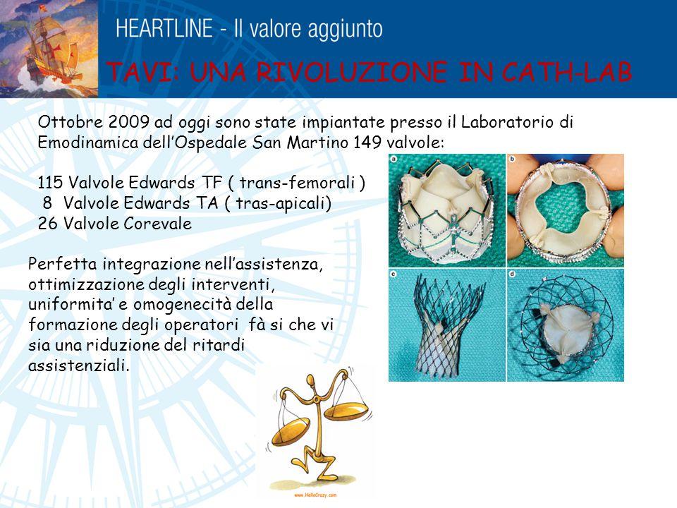 Ottobre 2009 ad oggi sono state impiantate presso il Laboratorio di Emodinamica dell'Ospedale San Martino 149 valvole: 115 Valvole Edwards TF ( trans-