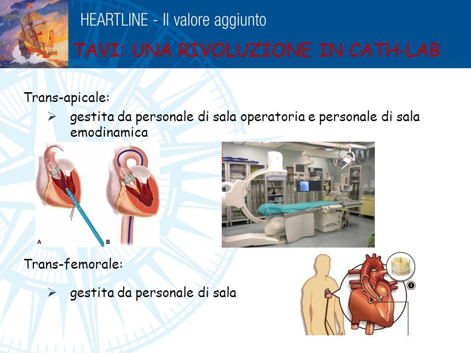 Trans-apicale:  gestita da personale di sala operatoria e personale di sala emodinamica Trans-femorale:  gestita da personale di sala emodinamica TA