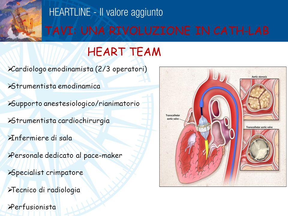 TAVI: UNA RIVOLUZIONE IN CATH-LAB  Cardiologo emodinamista (2/3 operatori)  Strumentista emodinamica  Supporto anestesiologico/rianimatorio  Strum