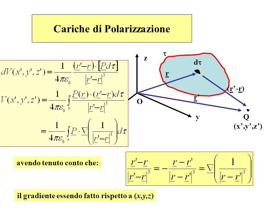 Cariche di Polarizzazione x z y O r (r'-r) r'r' dd  Q (x',y',z') avendo tenuto conto che: il gradiente essendo fatto rispetto a (x,y,z)