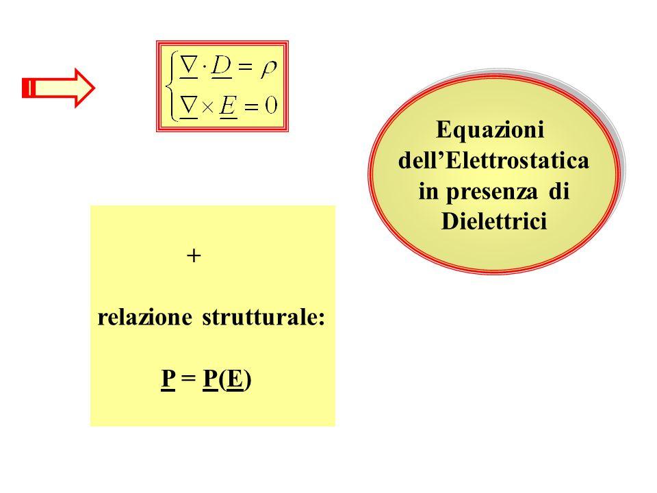 + relazione strutturale: P = P(E) Equazioni dell'Elettrostatica in presenza di Dielettrici Equazioni dell'Elettrostatica in presenza di Dielettrici