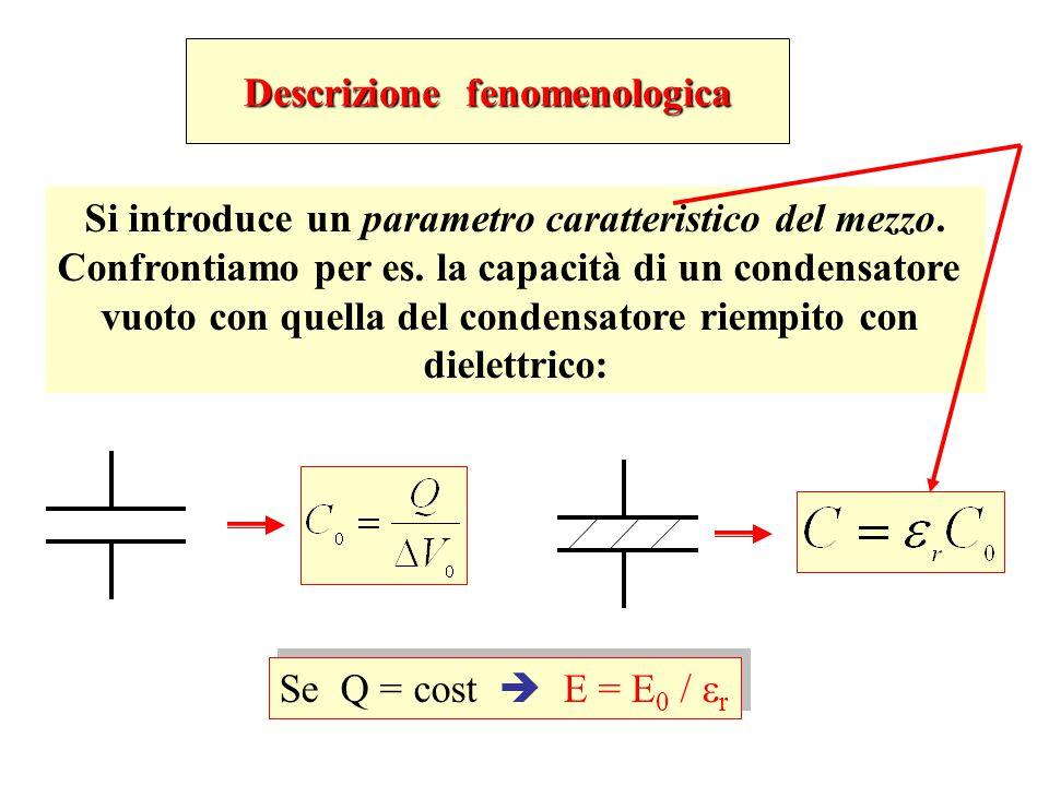 Descrizione fenomenologica Si introduce un parametro caratteristico del mezzo. Confrontiamo per es. la capacità di un condensatore vuoto con quella de