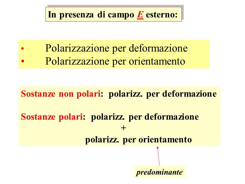 In presenza di campo E esterno: Polarizzazione per deformazione Polarizzazione per orientamento Sostanze non polari: polarizz. per deformazione Sostan