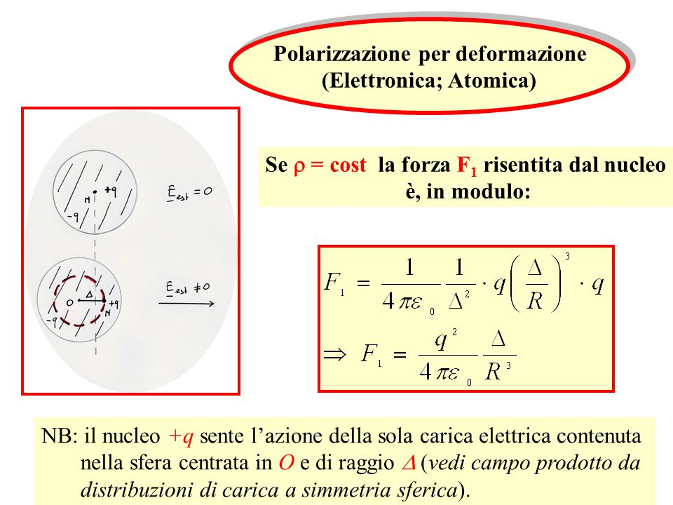 Polarizzazione per deformazione (Elettronica; Atomica) Polarizzazione per deformazione (Elettronica; Atomica) Se  = cost la forza F 1 risentita dal nucleo è, in modulo: NB: il nucleo +q sente l'azione della sola carica elettrica contenuta nella sfera centrata in O e di raggio  (vedi campo prodotto da distribuzioni di carica a simmetria sferica).
