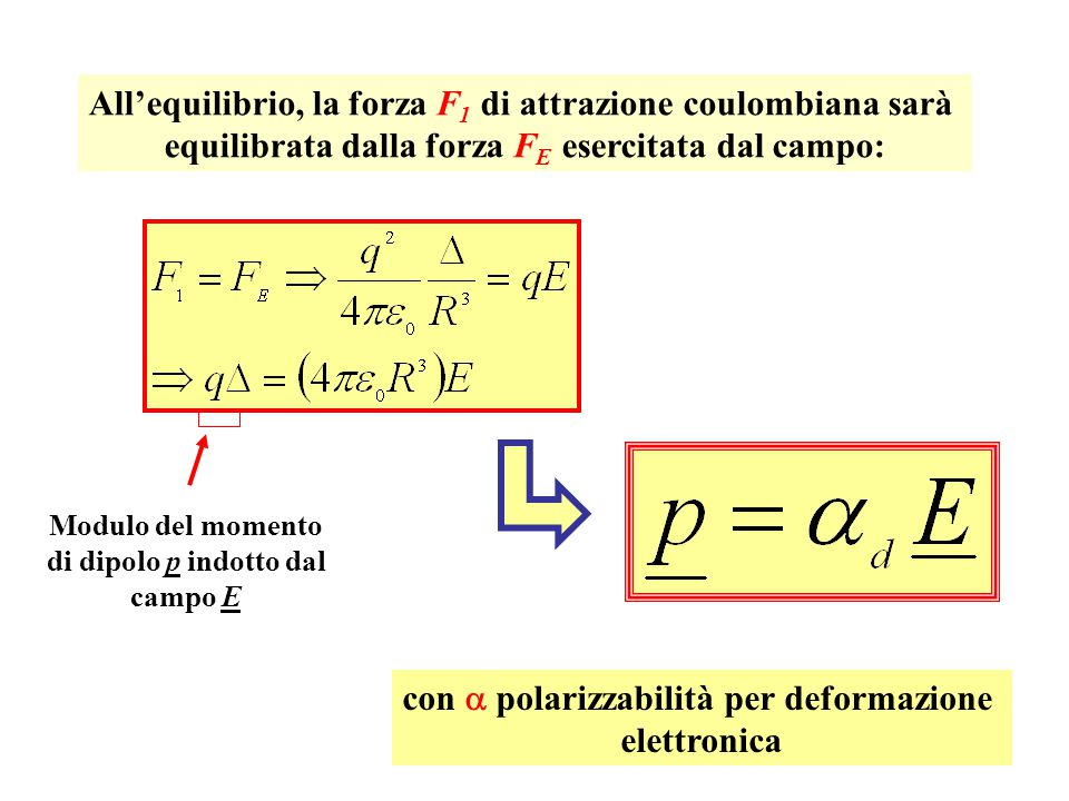 All'equilibrio, la forza F 1 di attrazione coulombiana sarà equilibrata dalla forza F E esercitata dal campo: Modulo del momento di dipolo p indotto dal campo E con  polarizzabilità per deformazione elettronica