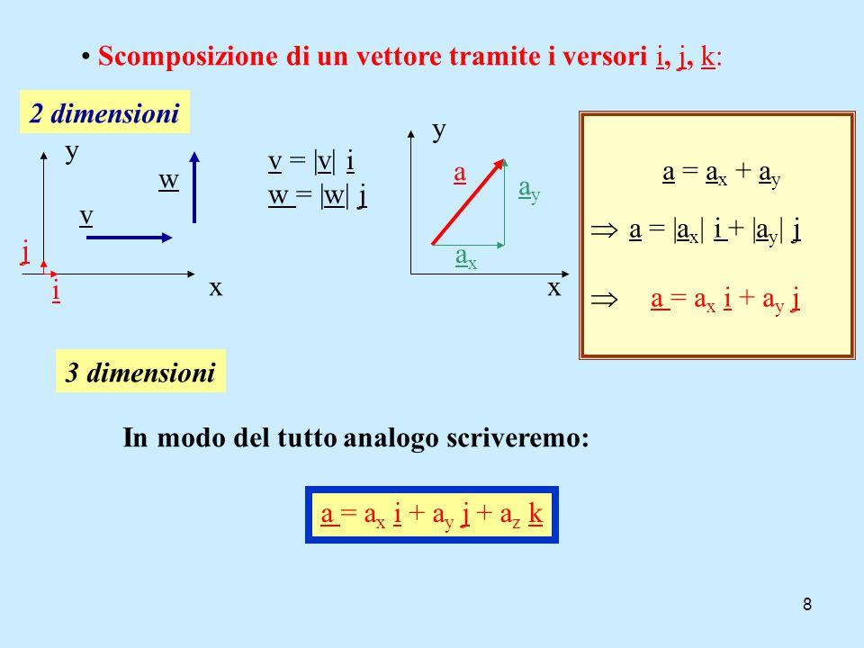 8 Scomposizione di un vettore tramite i versori i, j, k: j i x y v w v = |v| i w = |w| j 2 dimensioni x y a ayay axax a = a x + a y  a = |a x | i + |a y | j  a = a x i + a y j 3 dimensioni In modo del tutto analogo scriveremo: a = a x i + a y j + a z k